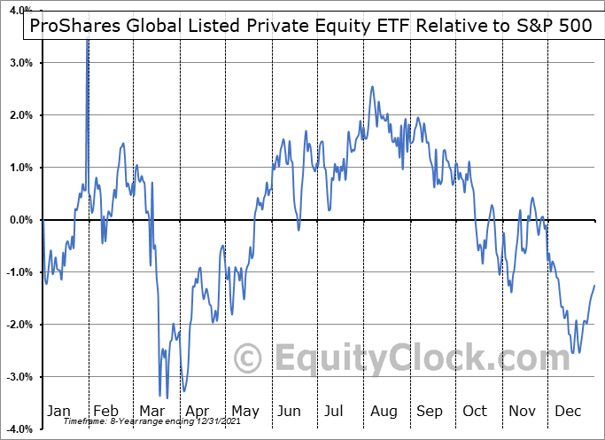 PEX Relative to the S&P 500