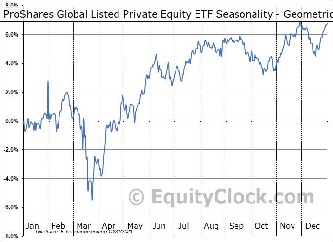 ProShares Global Listed Private Equity ETF (NYSE:PEX) Seasonality