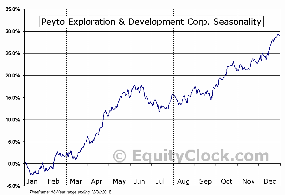 Peyto Exploration (TSE:PEY) Seasonal Chart