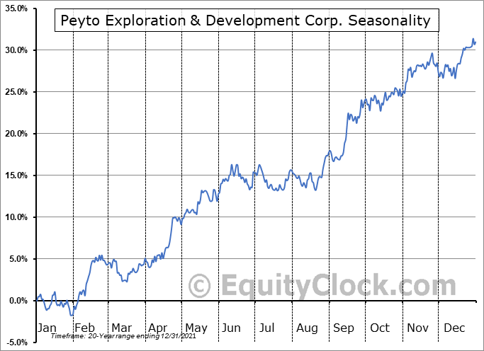 Peyto Exploration & Development Corp. (TSE:PEY.TO) Seasonal Chart