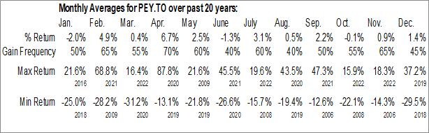 Monthly Seasonal Peyto Exploration & Development Corp. (TSE:PEY.TO)