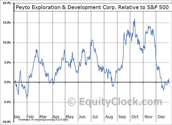 PEYUF Relative to the S&P 500