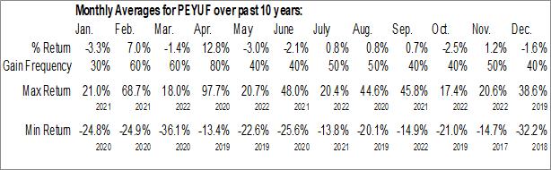 Monthly Seasonal Peyto Exploration & Development Corp. (OTCMKT:PEYUF)