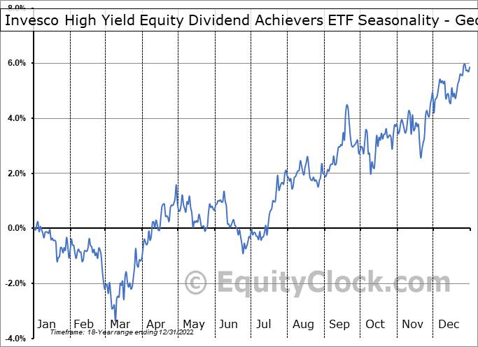 Invesco High Yield Equity Dividend Achievers ETF (NASD:PEY) Seasonality