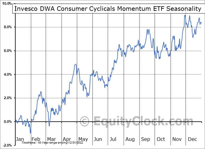 Invesco DWA Consumer Cyclicals Momentum ETF (NASD:PEZ) Seasonal Chart