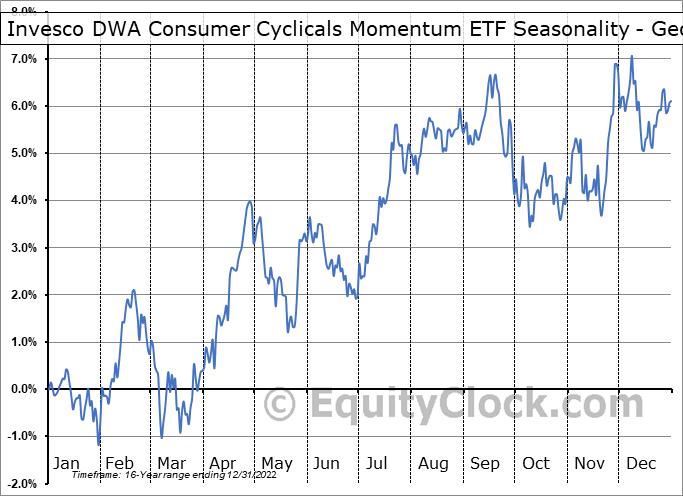 Invesco DWA Consumer Cyclicals Momentum ETF (NASD:PEZ) Seasonality
