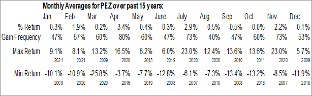 Monthly Seasonal Invesco DWA Consumer Cyclicals Momentum ETF (NASD:PEZ)