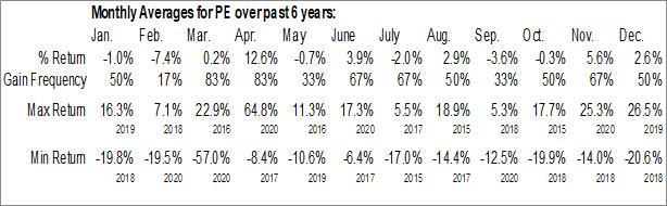 Monthly Seasonal Parsley Energy, Inc. (NYSE:PE)