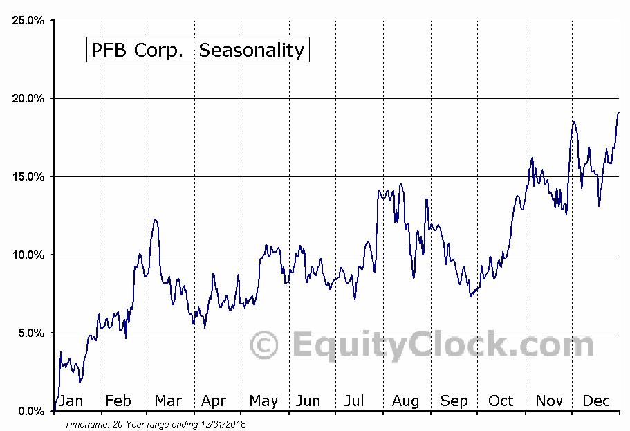 PFB Corp.  (TSE:PFB.TO) Seasonal Chart