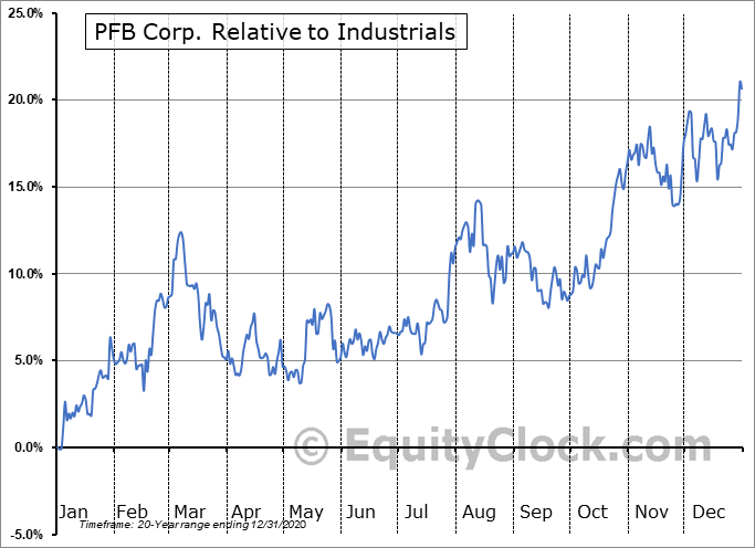 PFB.TO Relative to the Sector