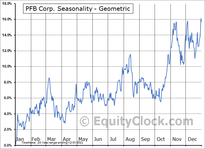 PFB Corp. (TSE:PFB.TO) Seasonality