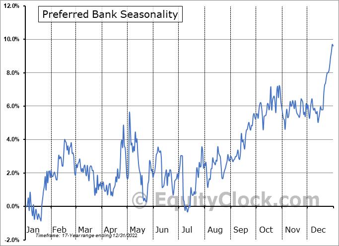 Preferred Bank Seasonal Chart