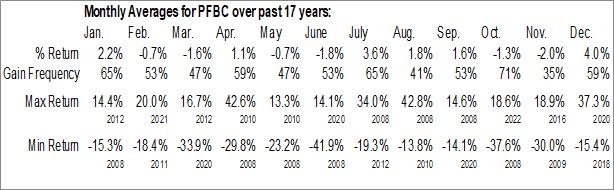 Monthly Seasonal Preferred Bank (NASD:PFBC)