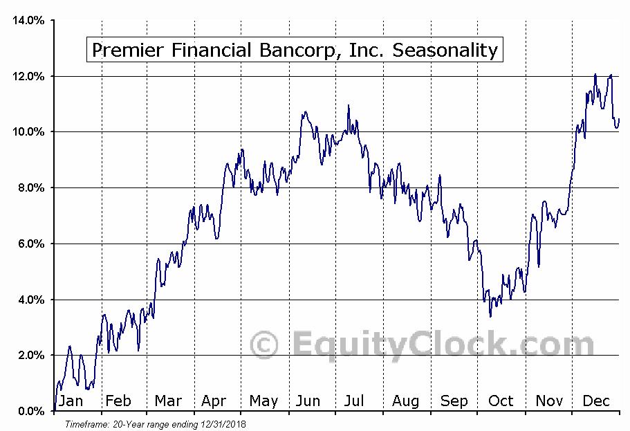 Premier Financial Bancorp, Inc. (NASD:PFBI) Seasonal Chart