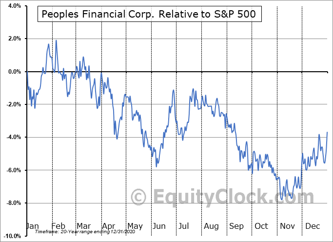PFBX Relative to the S&P 500