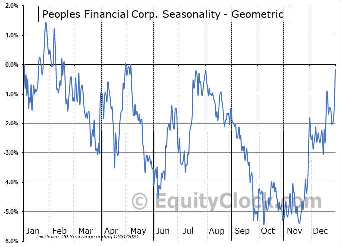 Peoples Financial Corp. (OTCMKT:PFBX) Seasonality
