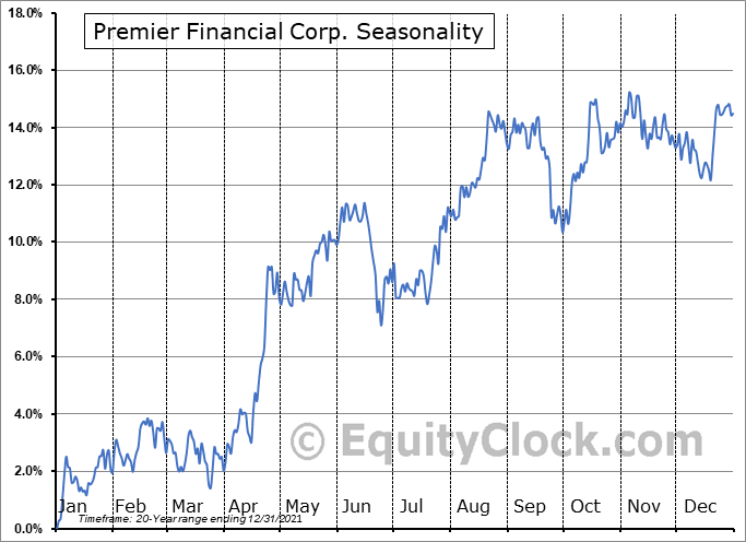 Premier Financial Corp. (NASD:PFC) Seasonal Chart