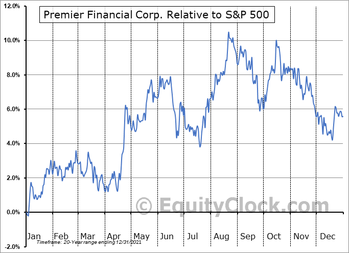 PFC Relative to the S&P 500