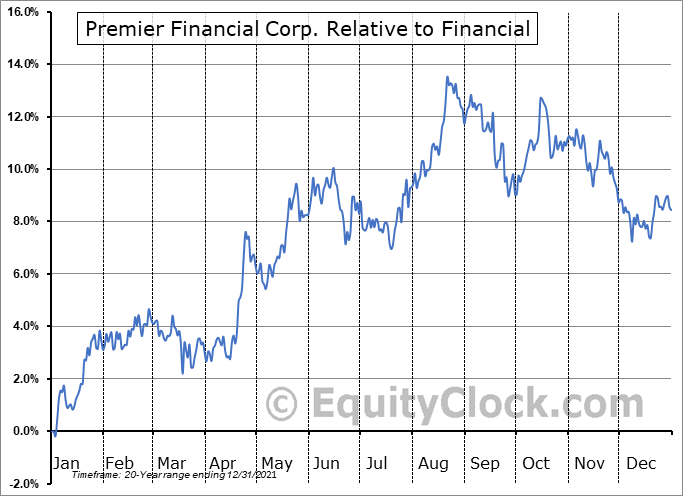 PFC Relative to the Sector