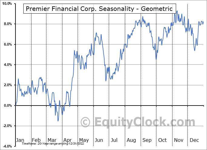 Premier Financial Corp. (NASD:PFC) Seasonality