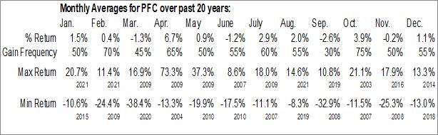 Monthly Seasonal Premier Financial Corp. (NASD:PFC)