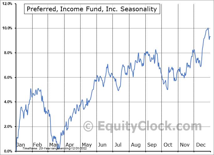 Preferred, Income Fund, Inc. (NYSE:PFD) Seasonality