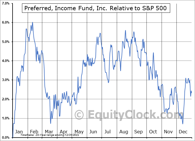 PFD Relative to the S&P 500