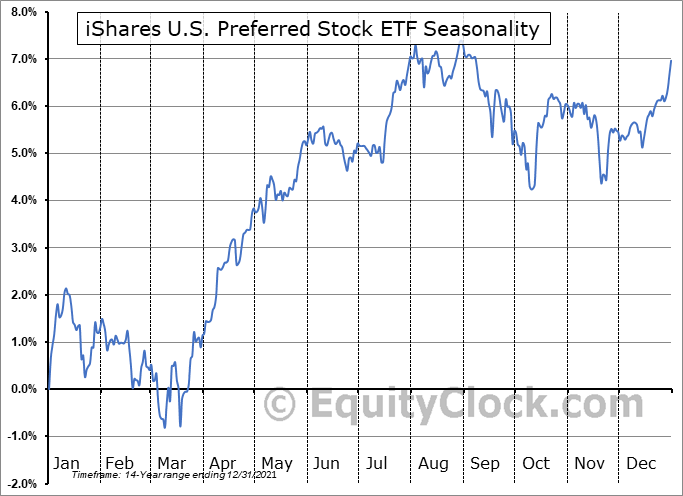 iShares U.S. Preferred Stock ETF (NASD:PFF) Seasonal Chart