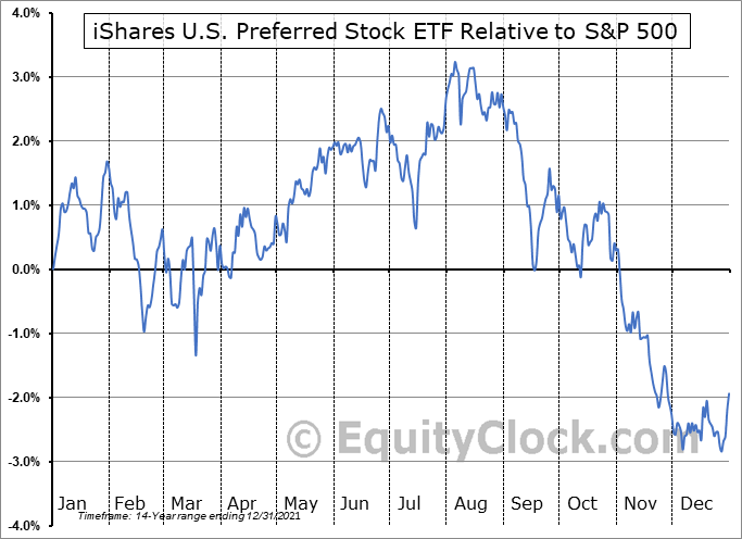 PFF Relative to the S&P 500