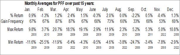 Monthly Seasonal iShares U.S. Preferred Stock ETF (NASD:PFF)