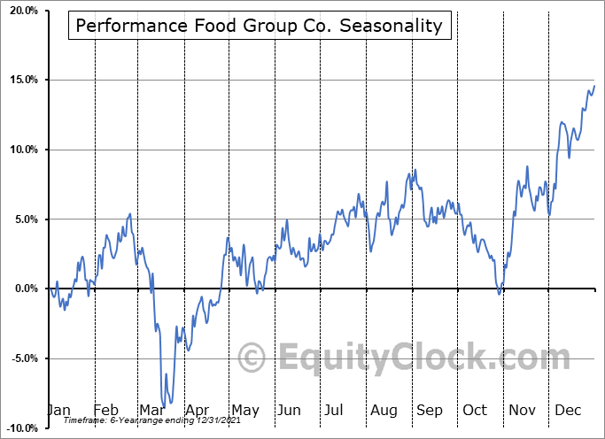 Performance Food Group Company Seasonal Chart