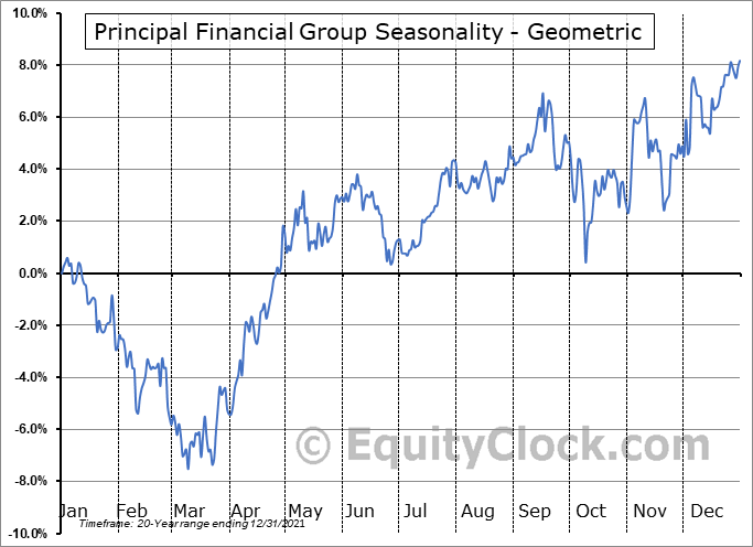 Principal Financial Group (NASD:PFG) Seasonality
