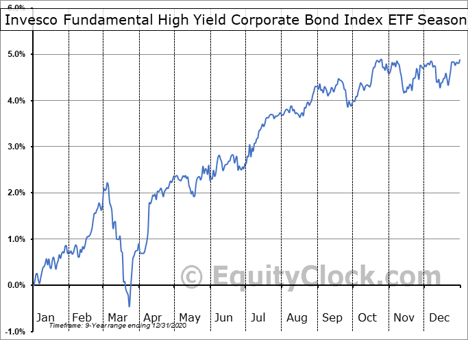 Invesco Fundamental High Yield Corporate Bond Index ETF (TSE:PFH/F.TO) Seasonal Chart