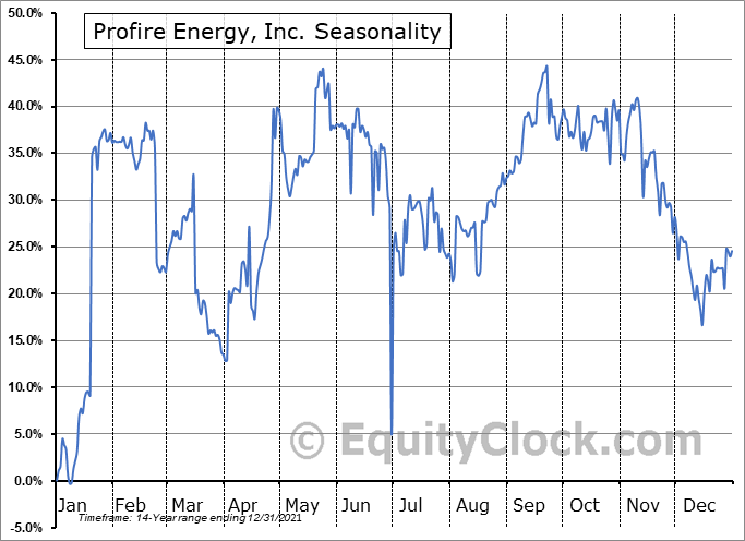 Profire Energy, Inc. (NASD:PFIE) Seasonal Chart
