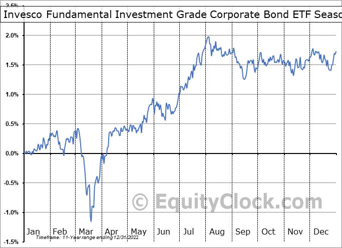 Invesco Fundamental Investment Grade Corporate Bond ETF (NYSE:PFIG) Seasonality
