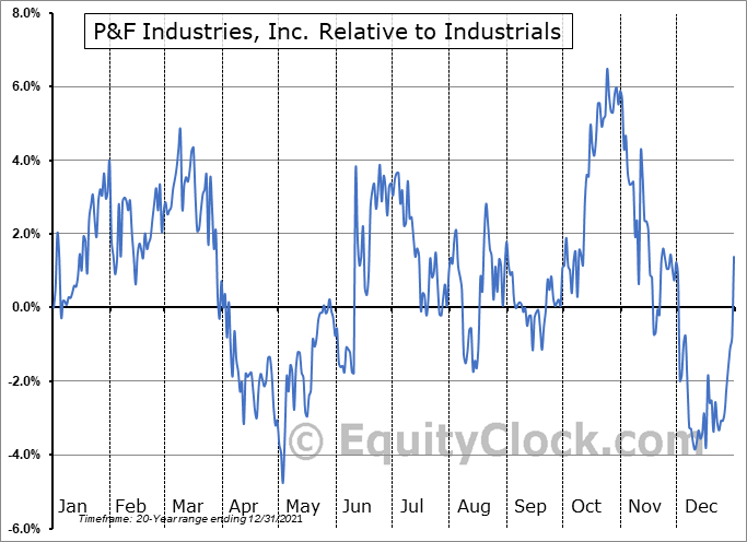 PFIN Relative to the Sector