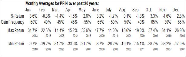 Monthly Seasonal P&F Industries, Inc. (NASD:PFIN)
