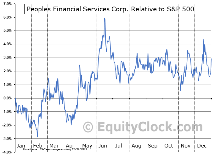 PFIS Relative to the S&P 500