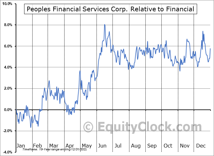 PFIS Relative to the Sector