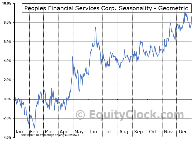 Peoples Financial Services Corp. (NASD:PFIS) Seasonality