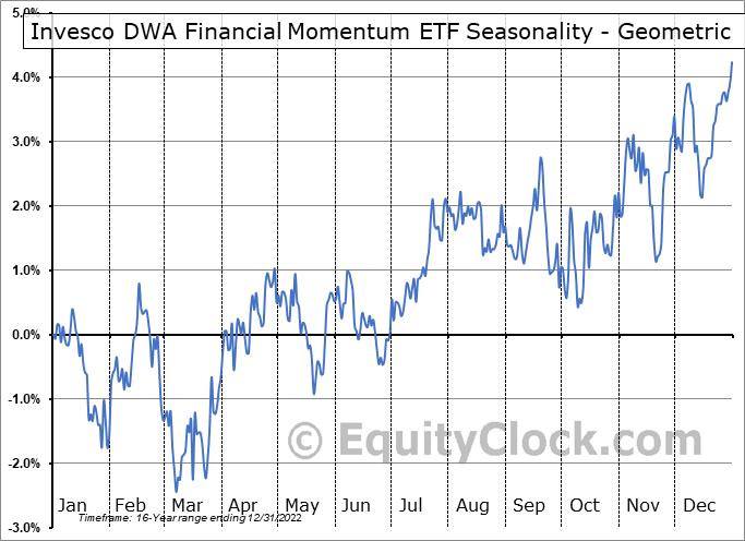 Invesco DWA Financial Momentum ETF (NASD:PFI) Seasonality