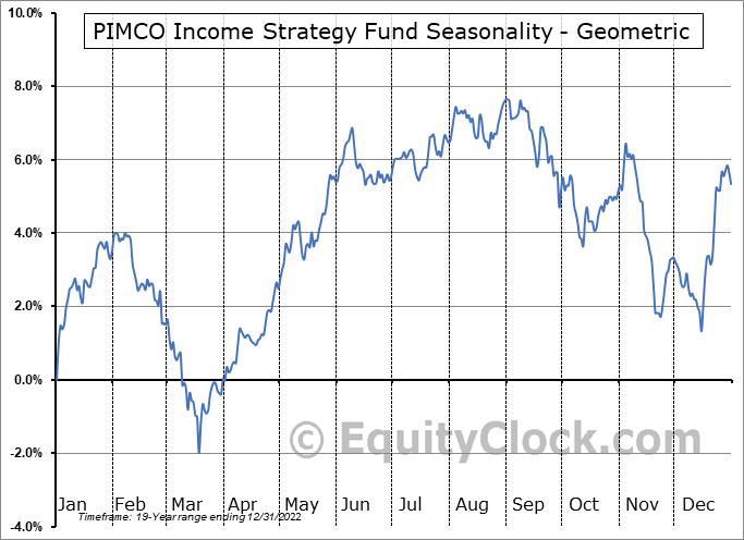 PIMCO Income Strategy Fund (NYSE:PFL) Seasonality