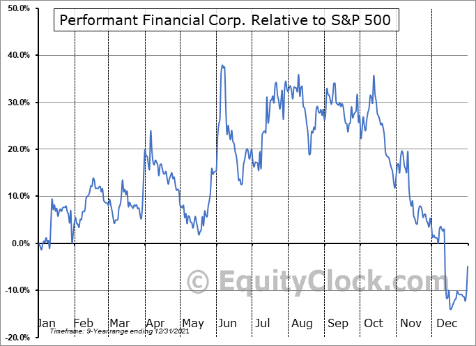 PFMT Relative to the S&P 500