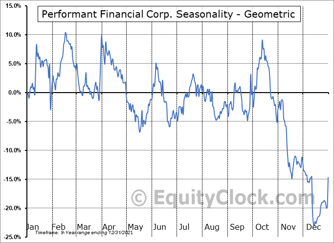 Performant Financial Corp. (NASD:PFMT) Seasonality