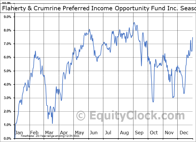 Flaherty & Crumrine Preferred Income Opportunity Fund Inc. (NYSE:PFO) Seasonality