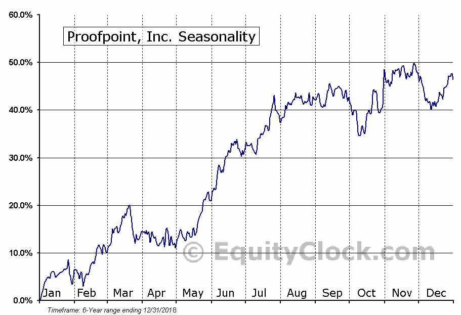 Proofpoint, Inc. (NASD:PFPT) Seasonal Chart