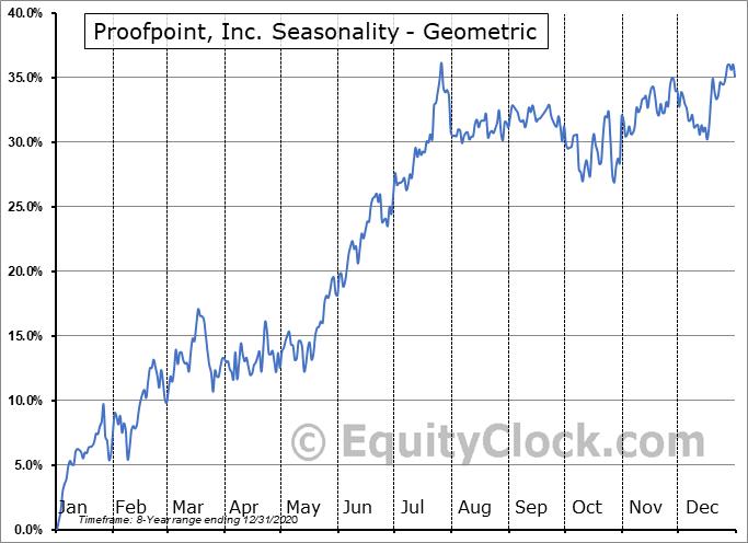 Proofpoint, Inc. (NASD:PFPT) Seasonality