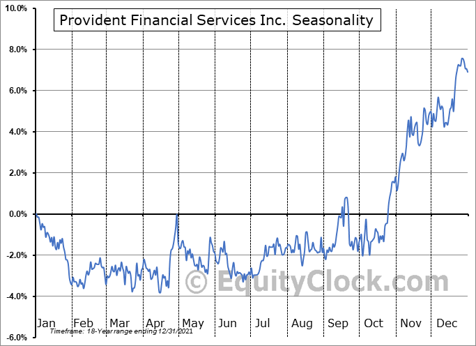 Provident Financial Services, Inc Seasonal Chart