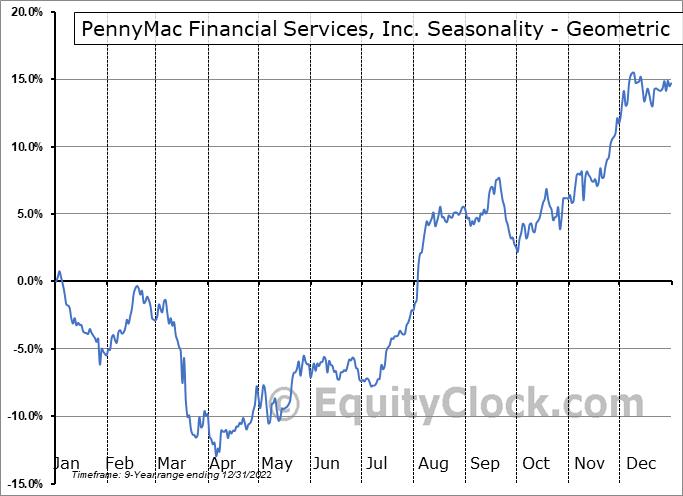 PennyMac Financial Services, Inc. (NYSE:PFSI) Seasonality