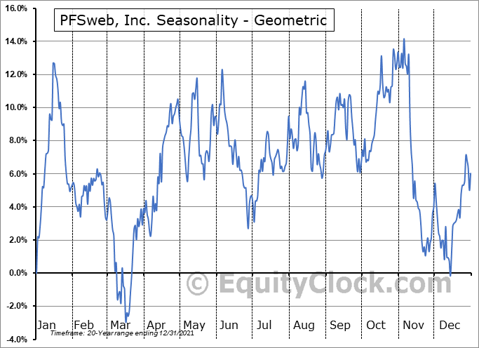 PFSweb, Inc. (NASD:PFSW) Seasonality